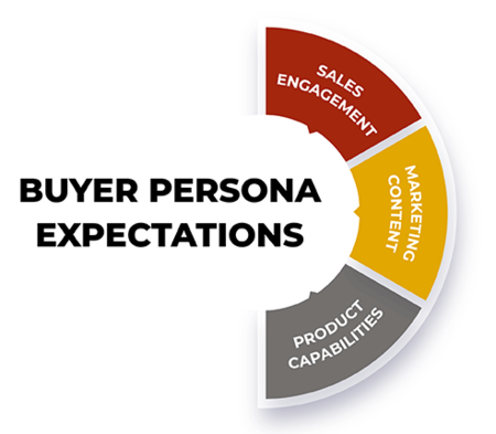 Chart that shows Buyer Persona Expectations - Sales Engagement, Marketing Content, and Product Capabilities